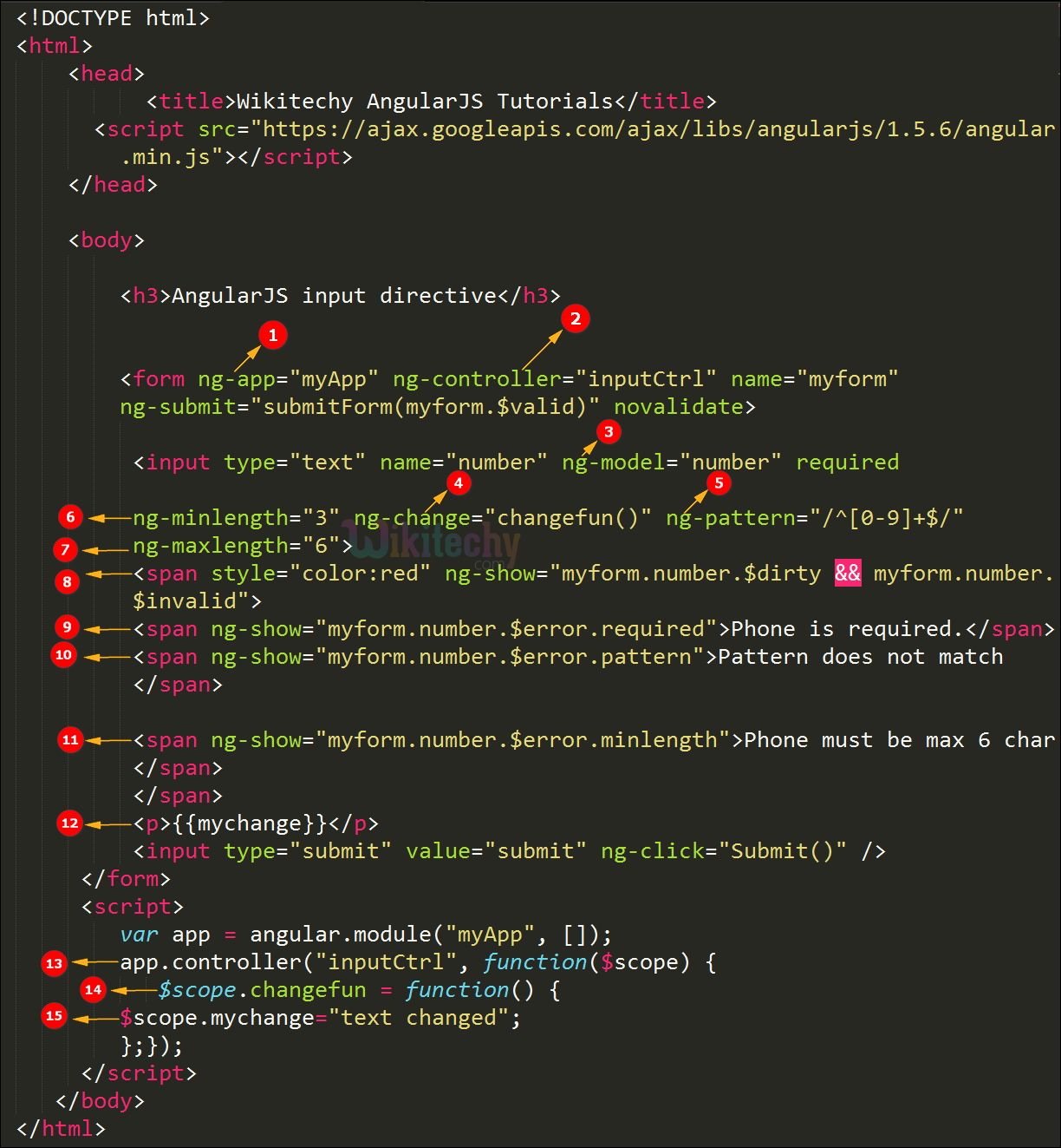 Code Explanation for AngularJS input Directive