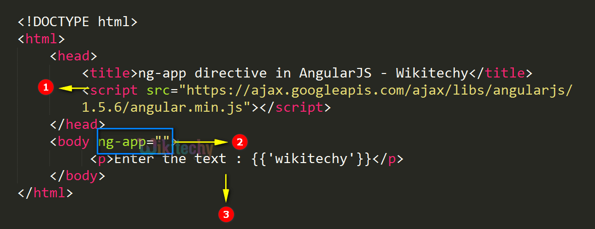 Code Explanation for ng app Directive In AngularJS