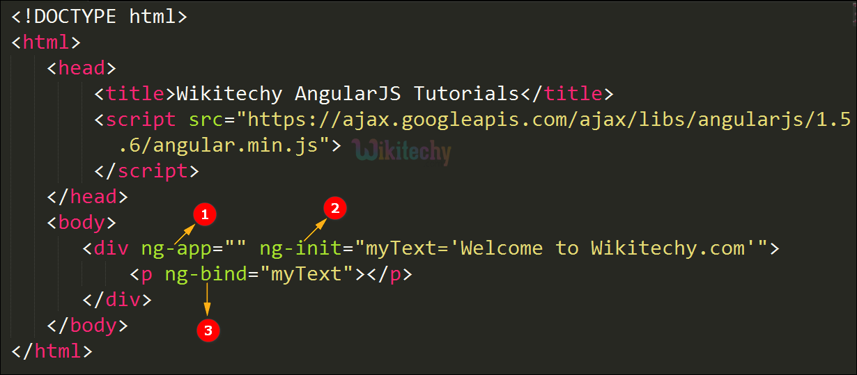 Code Explanation for ng bind Directive In AngularJS