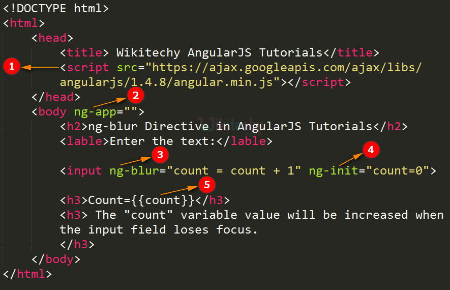 Code Explanation for AngularJS ngblur