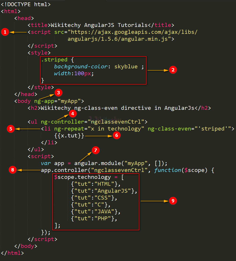 Code Explanation for AngularJS ngclasseven