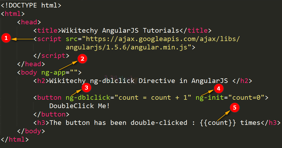 Code Explanation for AngularJS ngDblclick Directive