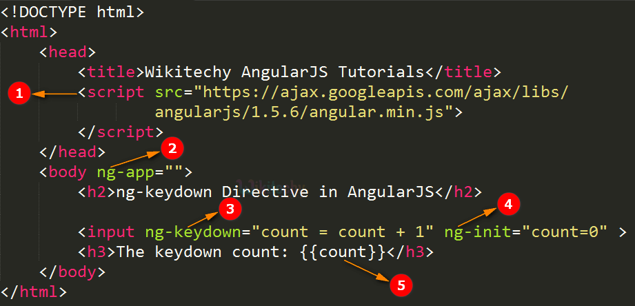 Code Explanation for AngularJS ngKeydown Directive