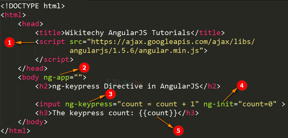 Code Explanation for AngularJS ngKeypress Directive