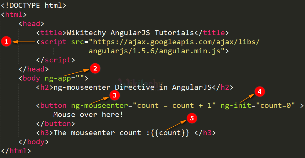 Code Explanation for AngularJS ngmouseenter