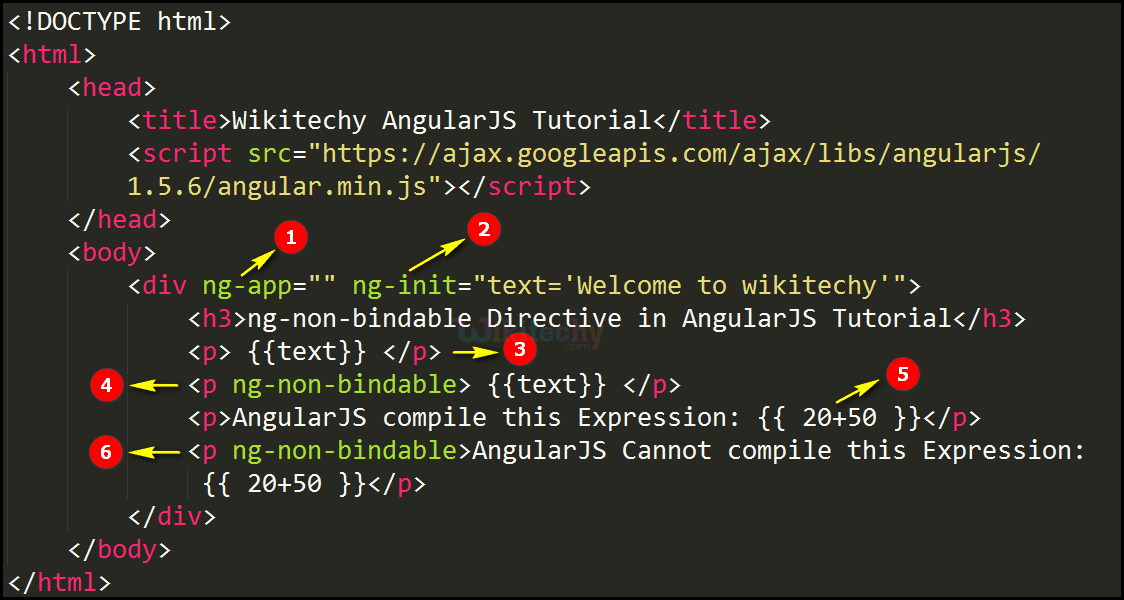 Code Explanation for AngularJS ngNonBindable Directive