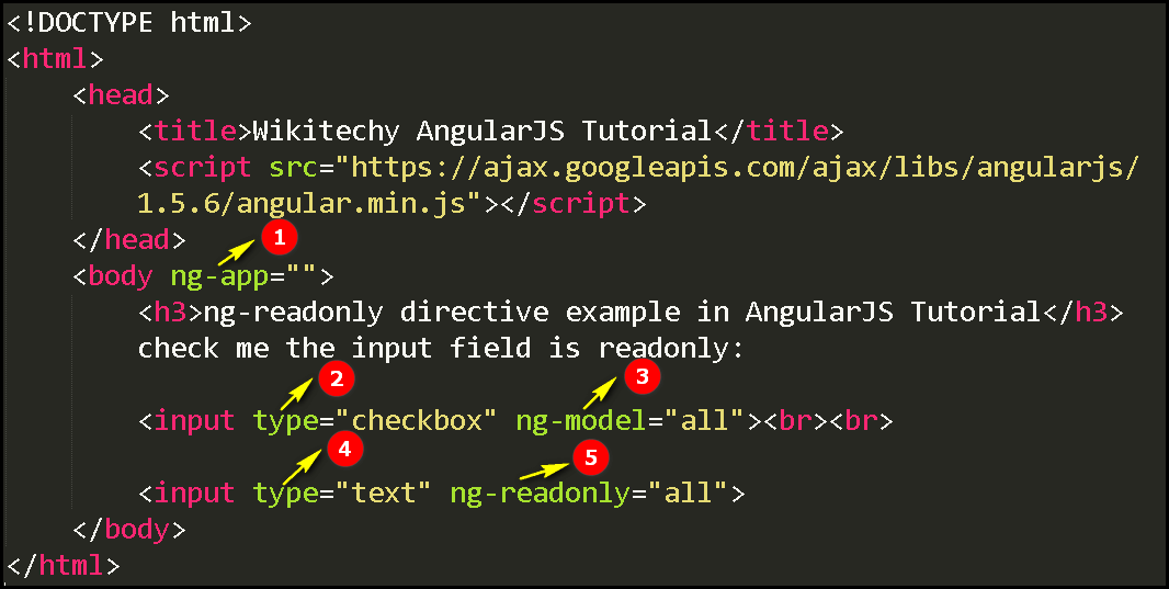 Code Explanation for AngularJS ngReadonly Directive