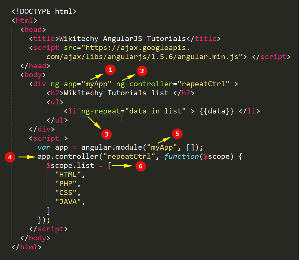 Code Explanation for ng-repeat Directive In AngularJS
