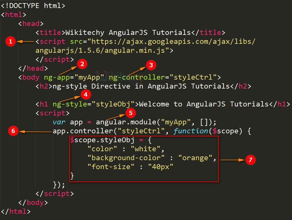 Code Explanation for AngularJS ngstyle
