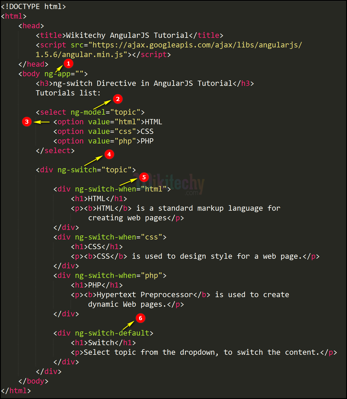 Code Explanation for AngularJS ngswitch