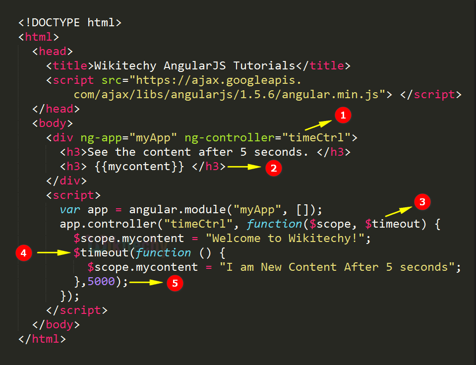 Code Explanation for AngularJS $timeout