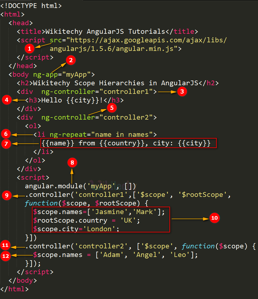 Code Explanation for Child Scope In AngularJS