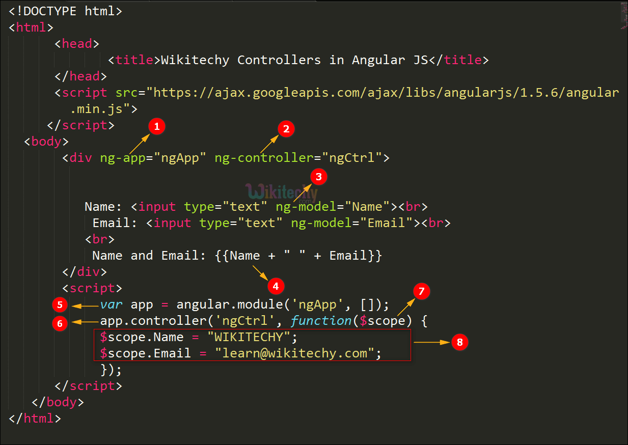 Code Explanation for Controllers In AngularJS