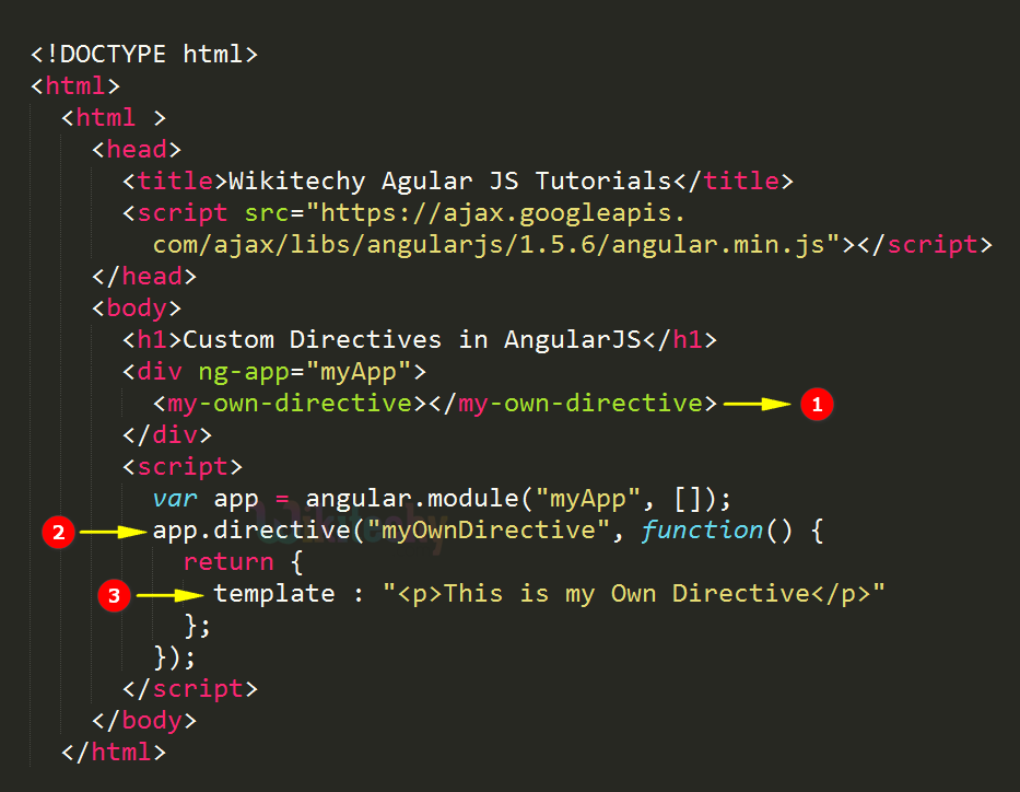 Code Explanation for AngularJS Create Directive