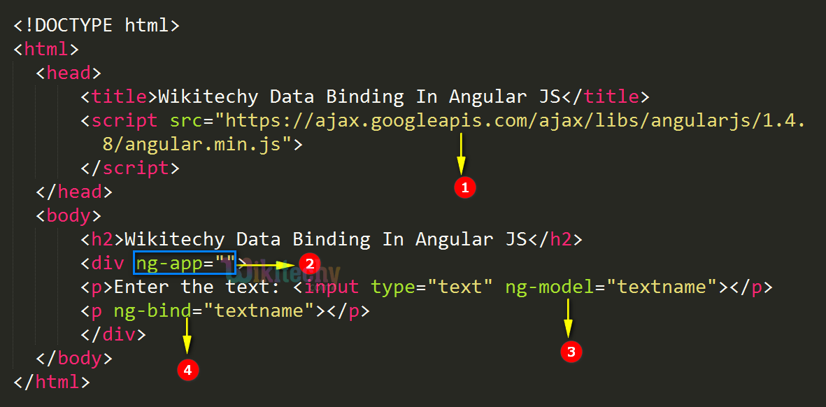 Code Explanation for Data Binding In AngularJS