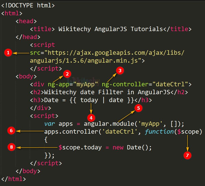 Code Explanation for AngularJS Date