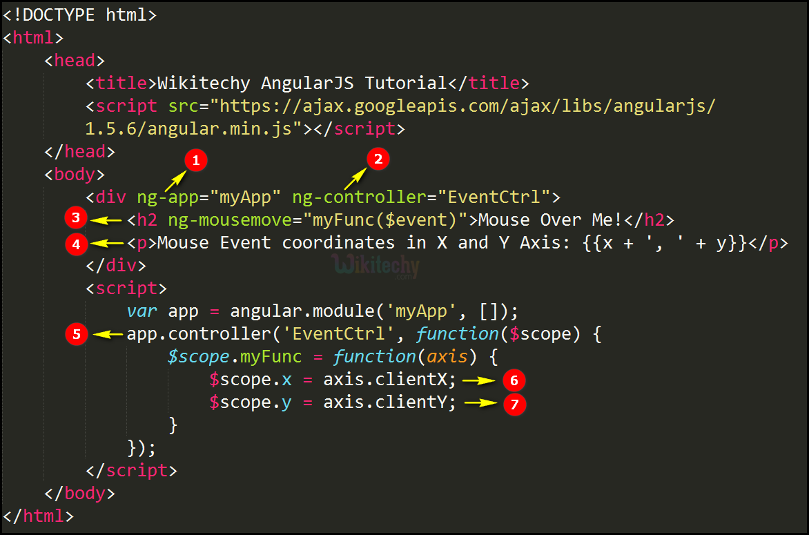 Code Explanation for AngularJS Events