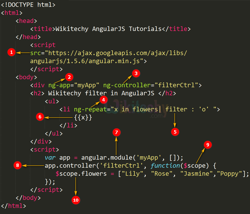Code Explanation for AngularJS Filter
