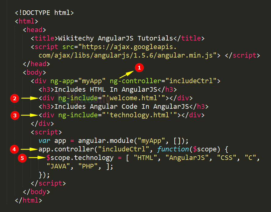 Code Explanation for AngularJS Includes