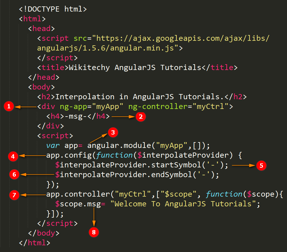 Code Explanation for AngularJS Interpolation