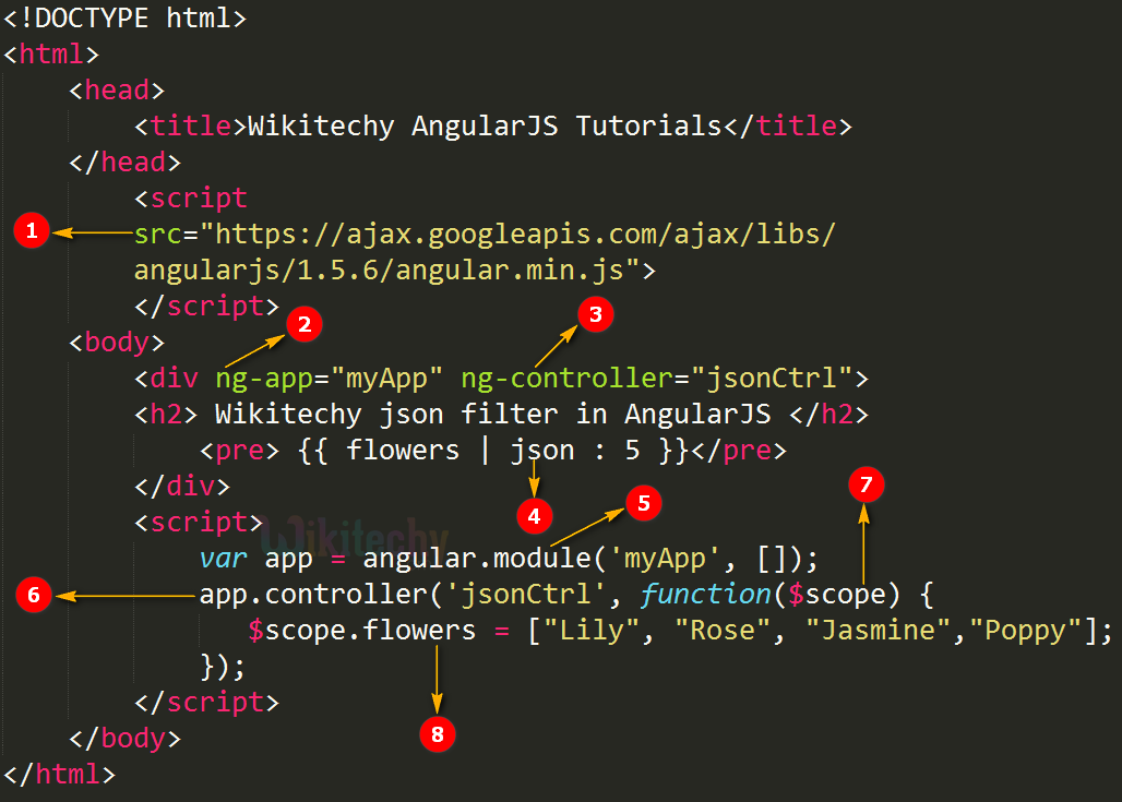 Code Explanation for AngularJS Json