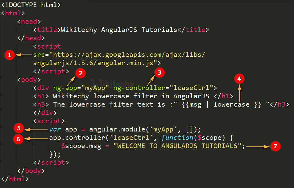 Code Explanation for AngularJS Lowercase Filter