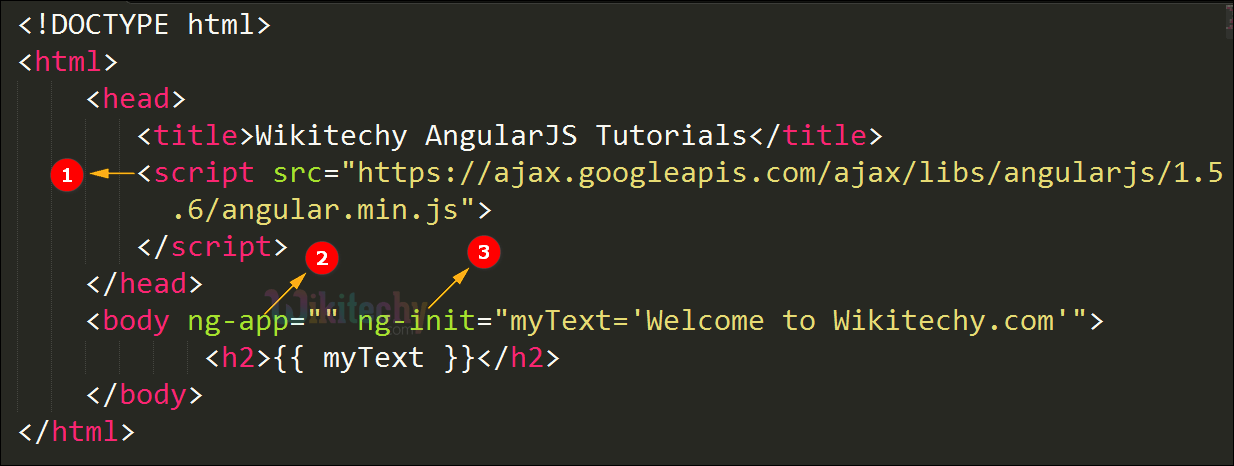Code Explanation for ng init Directive In AngularJS