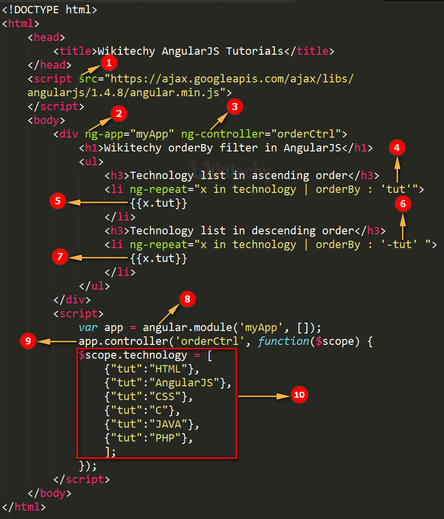 Code Explanation for AngularJS Orderby Filter
