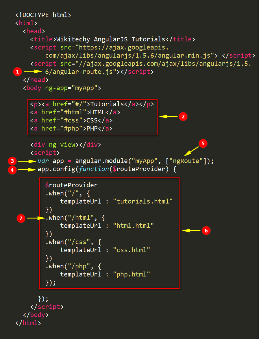 Code Explanation for AngularJS Routing