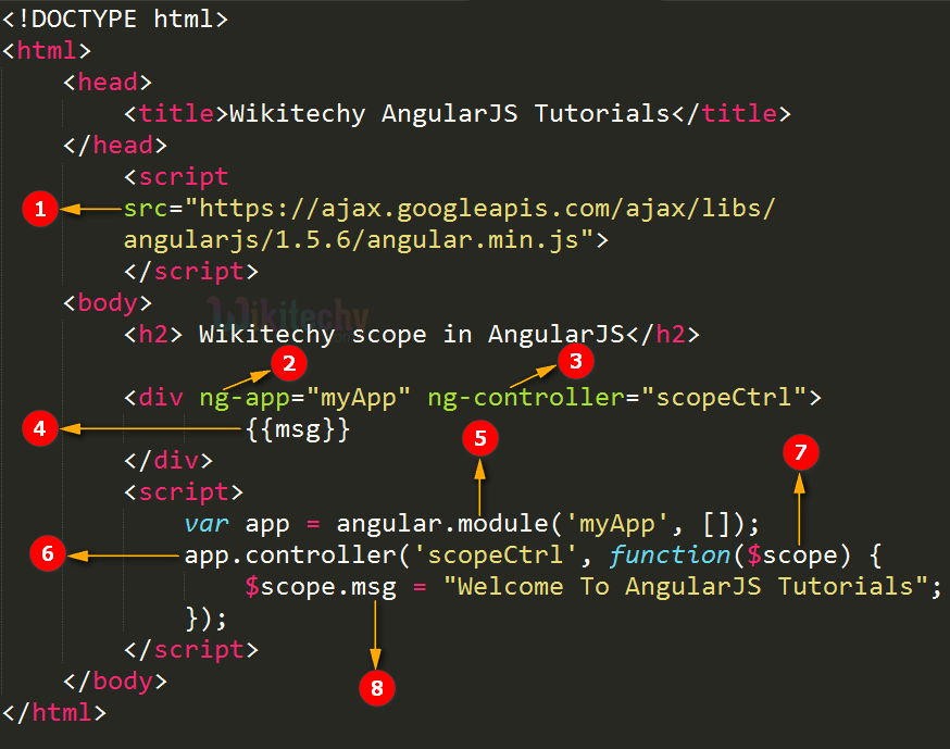 Code Explanation for Scope In AngularJS