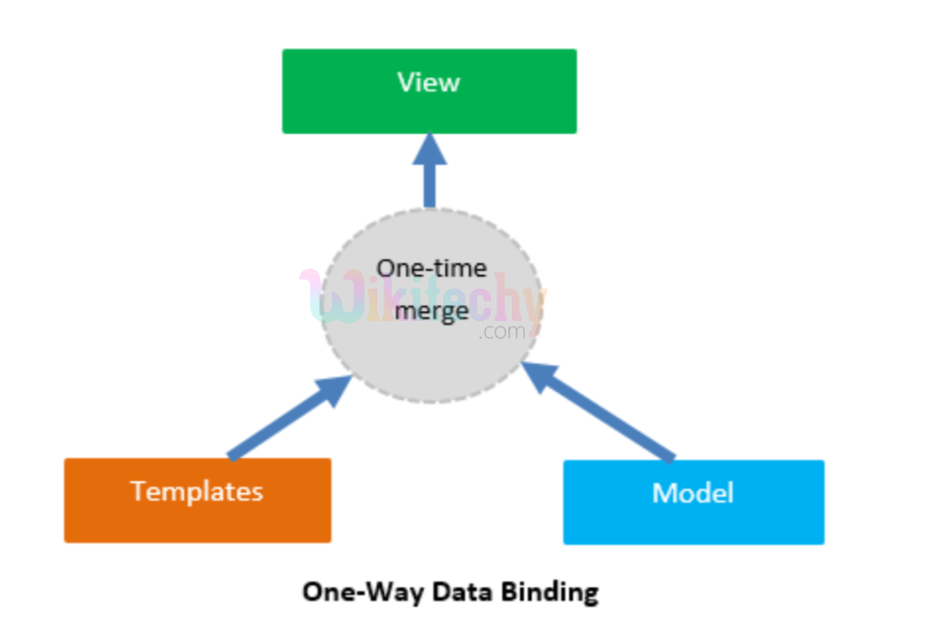 one way data binding for Expression In AngularJS