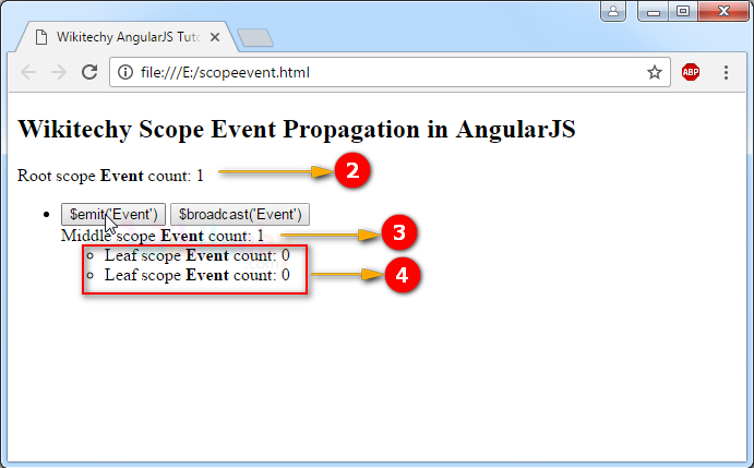 Sample Output for Scope Events Propagation in AngularJS