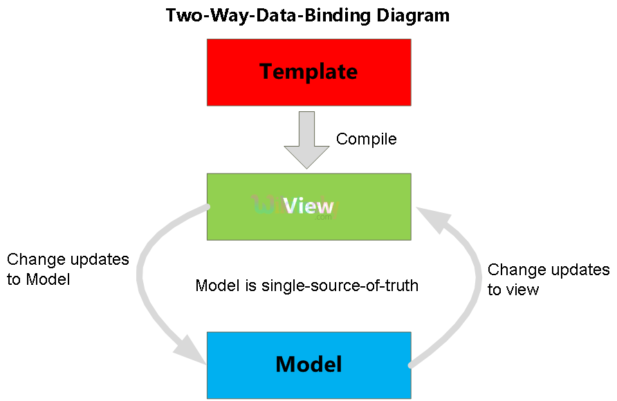 two way data binding for Expression In AngularJS
