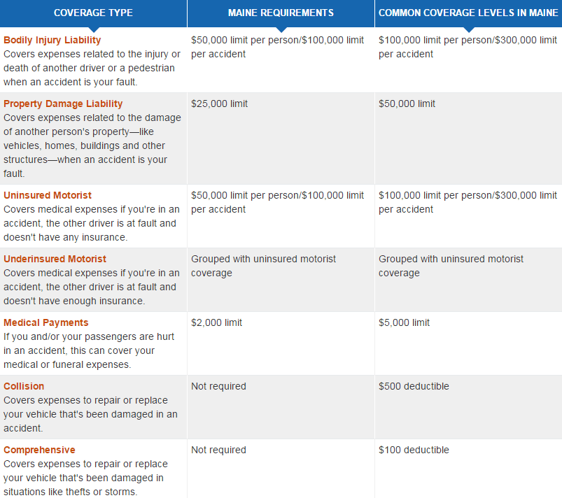 Cheap Car Insurance In Maine