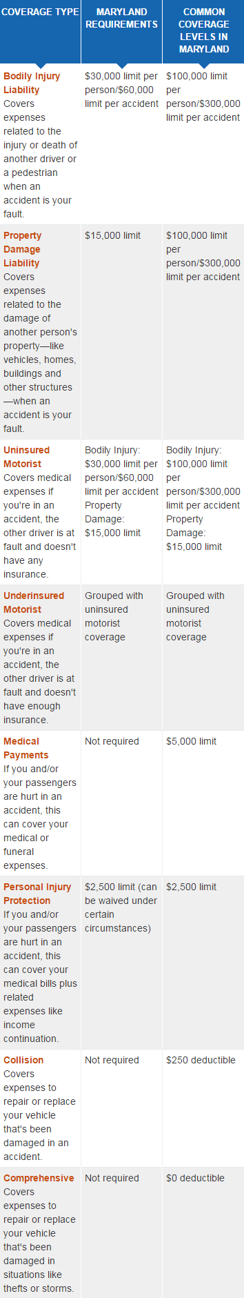 maryland car insurance