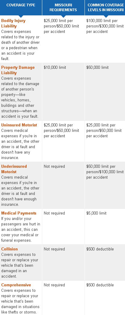 cheap missouri  car insurance