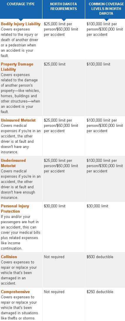 cheap north dakota car insurance