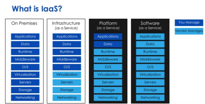 Cloud Infrastructure As A Service Iaas Wikitechy