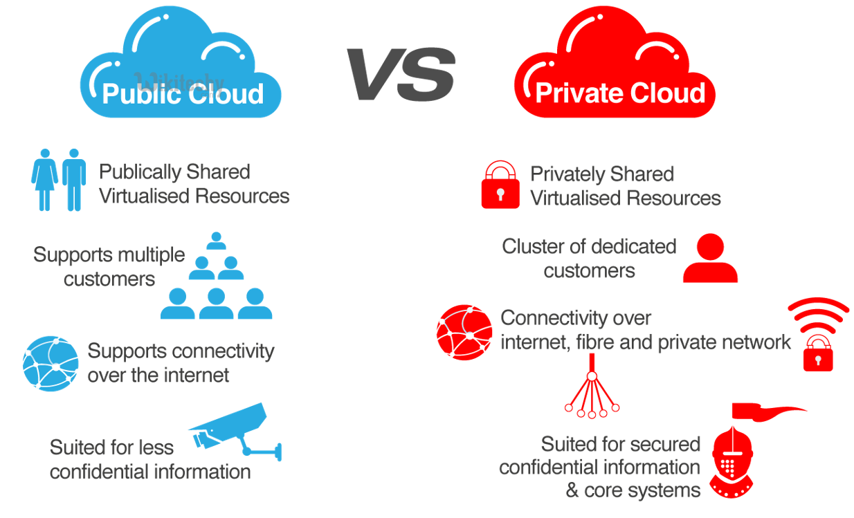 3 Types Of Clouds Private Cloud Hybrid Cloud Wikitechy