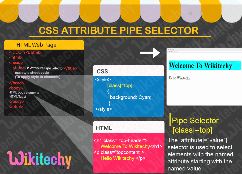 CSS Attribute Pipe Selector