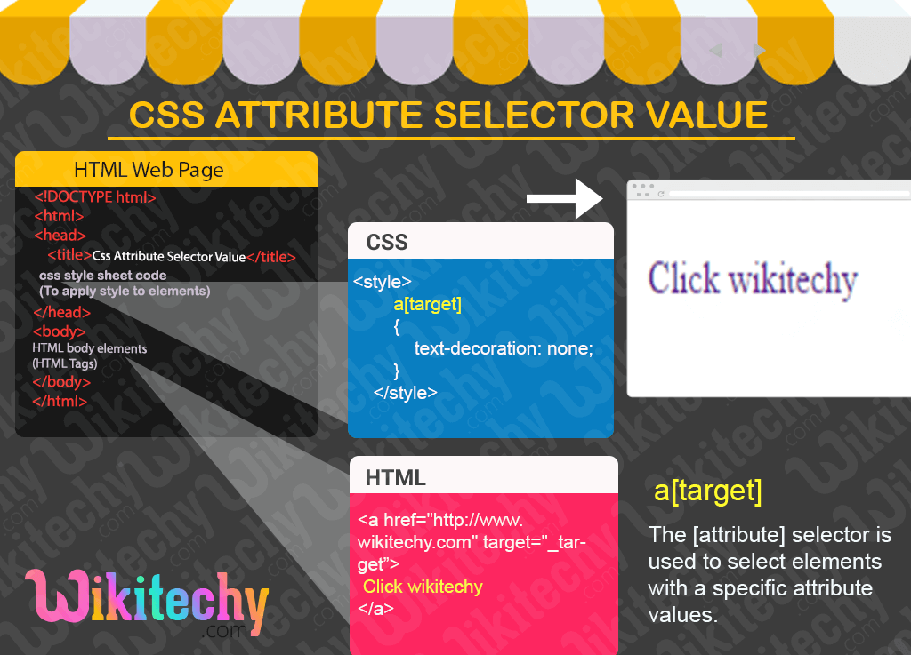 CSS Attribute Selector Value