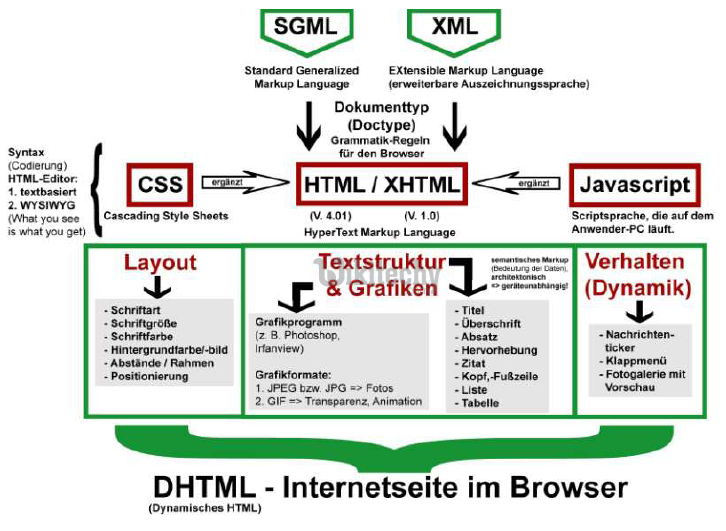 html tutorial -  lerne html - html css - css html -  css - javascript - ajax -  ajax codein  - html - html5 - html altere Browser - dhtml - html style  - html seite -  HTML Quelltext - Webseite