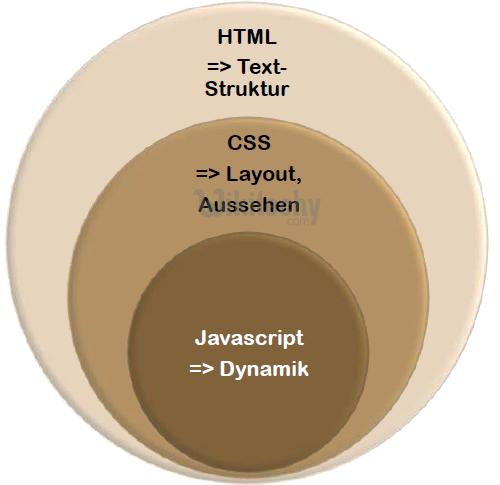 html tutorial -  lerne html - html css - css html -  css - javascript - ajax -  ajax codein  - html - html5 - html altere Browser - html css javascript - html style  - html seite -  HTML Quelltext - Webseite