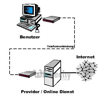 html tutorial -  lerne html -  Voraussetzungen   - html Beispiel -  HTML Quelltext -  html Probe -  HTML Quelltext - Webseite