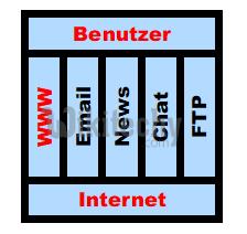 html tutorial -  lerne html -  Was ist das WWW   - html Beispiel -  HTML Quelltext -  html Probe -  HTML Quelltext - Webseite