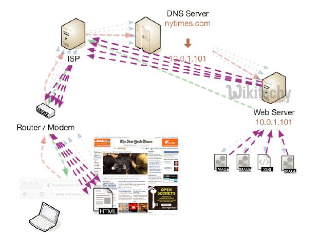 html tutorial -  lerne html -  Webseiten Antwort   - html Beispiel -  HTML Quelltext -  html Probe -  HTML Quelltext - Webseite