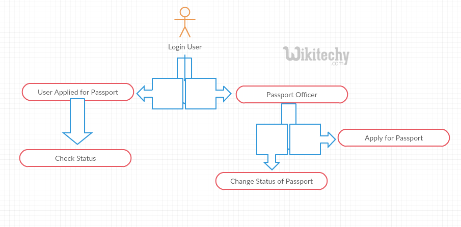 Passport Status Tracking System Sequence Diagram By Microsoft