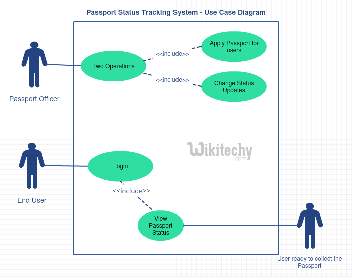 Passport status tracking system use case diagram by microsoft use case diagram ccuart Images