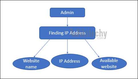Finding IP Address Module