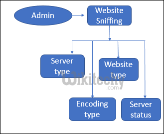 Website Sniffing Module